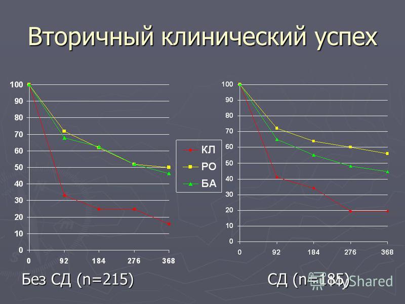 Вторичный клинический успех Без СД (n=215) СД (n=185)