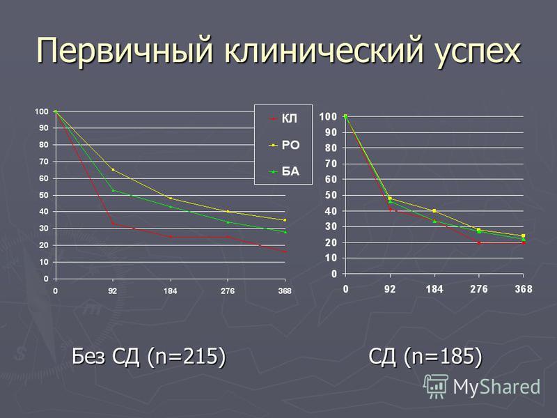 Первичный клинический успех Без СД (n=215) СД (n=185)