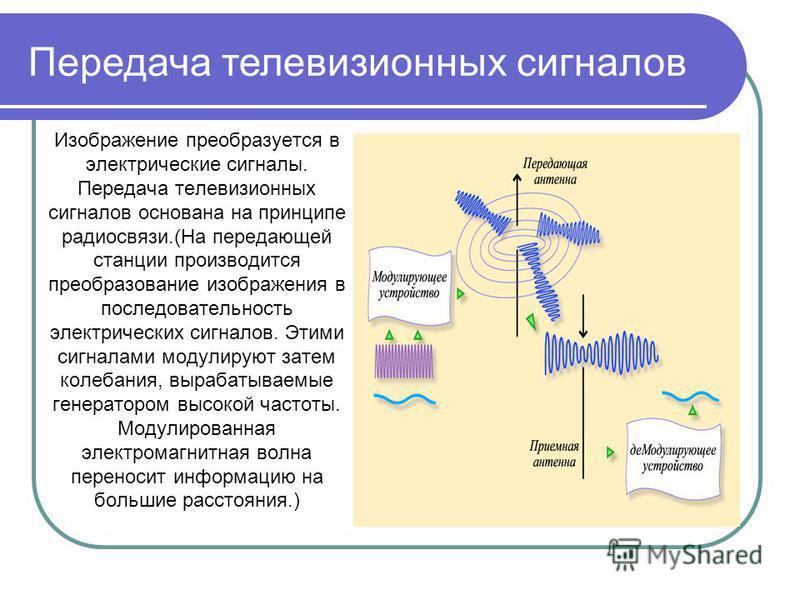 Изображение преобразуется в электрические сигналы. Передача телевизионных сигналов основана на принципе радиосвязи.(На передающей станции производится преобразование изображения в последовательность электрических сигналов. Этими сигналами модулируют