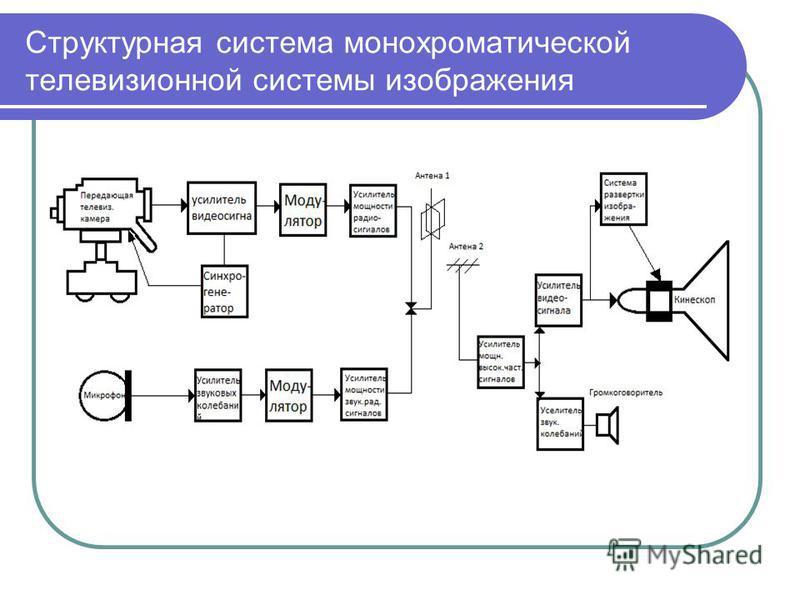 Структурная система монохроматической телевизионной системы изображения