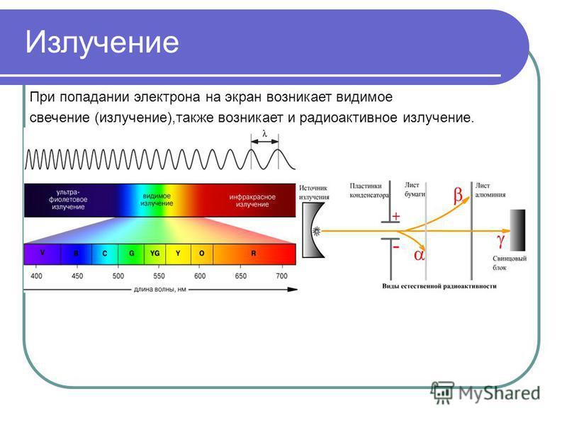 При попадании электрона на экран возникает видимое свечение (излучение),также возникает и радиоактивное излучение. Излучение