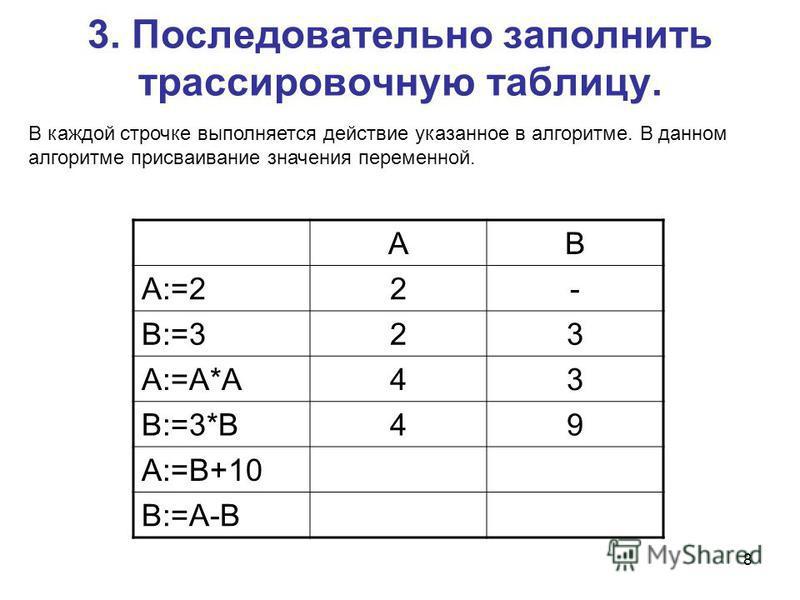 8 3. Последовательно заполнить трассировочную таблицу. AB A:=22- B:=323 A:=A*A43 B:=3*B49 A:=B+10 B:=A-B В каждой строчке выполняется действие указанное в алгоритме. В данном алгоритме присваивание значения переменной.