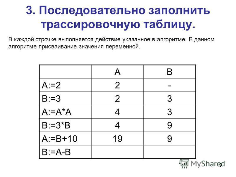 9 3. Последовательно заполнить трассировочную таблицу. AB A:=22- B:=323 A:=A*A43 B:=3*B49 A:=B+10199 B:=A-B В каждой строчке выполняется действие указанное в алгоритме. В данном алгоритме присваивание значения переменной.