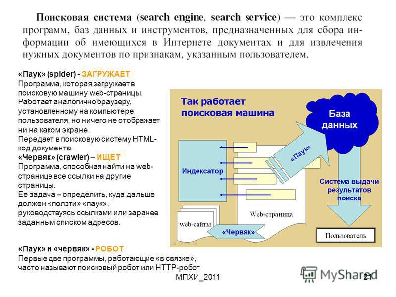 МПХИ_201121 «Паук» (spider) - ЗАГРУЖАЕТ Программа, которая загружает в поисковую машину web-страницы. Работает аналогично браузеру, установленному на компьютере пользователя, но ничего не отображает ни на каком экране. Передает в поисковую систему HT
