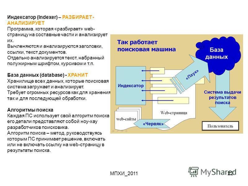 МПХИ_201122 Индексатор (Indexer) – РАЗБИРАЕТ - АНАЛИЗИРУЕТ Программа, которая «разбирает» web- страницу на составные части и анализирует их. Вычленяются и анализируются заголовки, ссылки, текст документов. Отдельно анализируется текст, набранный полу