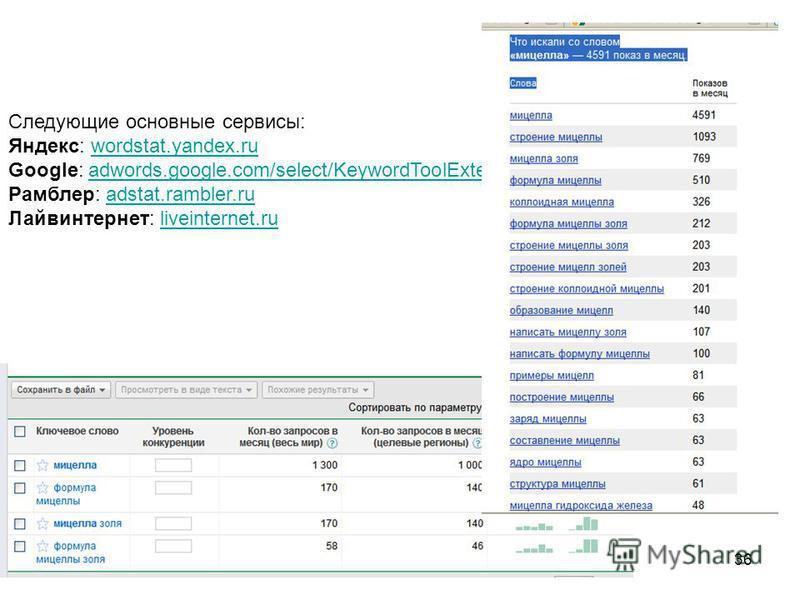 МПХИ_201136 Cледующие основные сервисы: Яндекс: wordstat.yandex.ru Google: adwords.google.com/select/KeywordToolExternal Рамблер: adstat.rambler.ru Лайвинтернет: liveinternet.ruwordstat.yandex.ruadwords.google.com/select/KeywordToolExternaladstat.ram