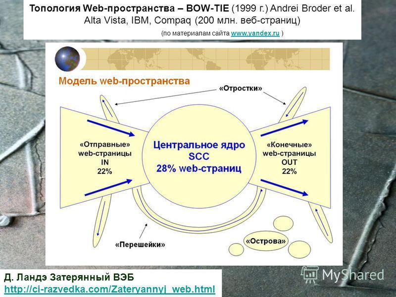 МПХИ_20115 Топология Web-пространства – BOW-TIE (1999 г.) Andrei Broder et al. Alta Vista, IBM, Compaq (200 млн. веб-страниц) (по материалам сайта www.yandex.ru )www.yandex.ru SCC- Компоненты сильной связности (Strong Contact Components) Д. Ландэ Зат
