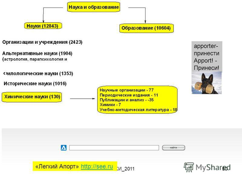 МПХИ_201150 «Легкий Апорт» http://see.ruhttp://see.ru apporter- принести Apport! - Принеси!