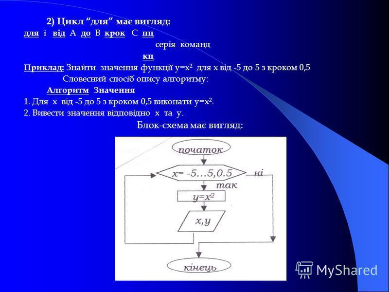 2) Цикл для має вигляд: для і від А до В крок С пц серія команд кц Приклад: Знайти значення функції y=x 2 для х від -5 до 5 з кроком 0,5 Словесний спосіб опису алгоритму: Алгоритм Значення 1. Для х від -5 до 5 з кроком 0,5 виконати y=x 2. 2. Вивести
