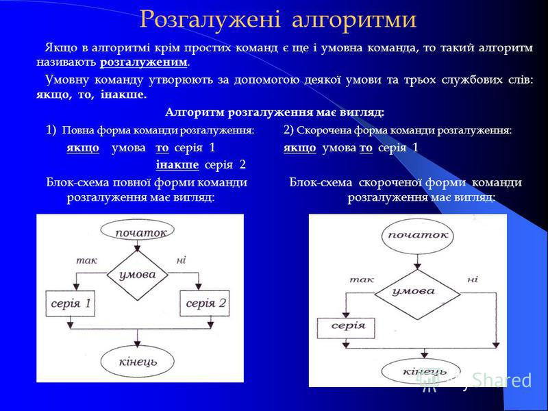 Розгалужені алгоритми 1) Повна форма команди розгалуження: якщо умова то серія 1 інакше серія 2 Блок-схема повної форми команди розгалуження має вигляд: 2) Скорочена форма команди розгалуження: якщо умова то серія 1 Блок-схема скороченої форми команд