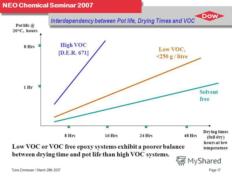 NEO Chemical Seminar 2007 Toine Dinnissen / March 28th 2007Page 17 Interdependency between Pot life, Drying Times and VOC Drying times (full dry) hours at low temperature Pot life @ 20°C, hours 1 Hr 8 Hrs High VOC [D.E.R. 671] 48 Hrs24 Hrs16 Hrs Solv