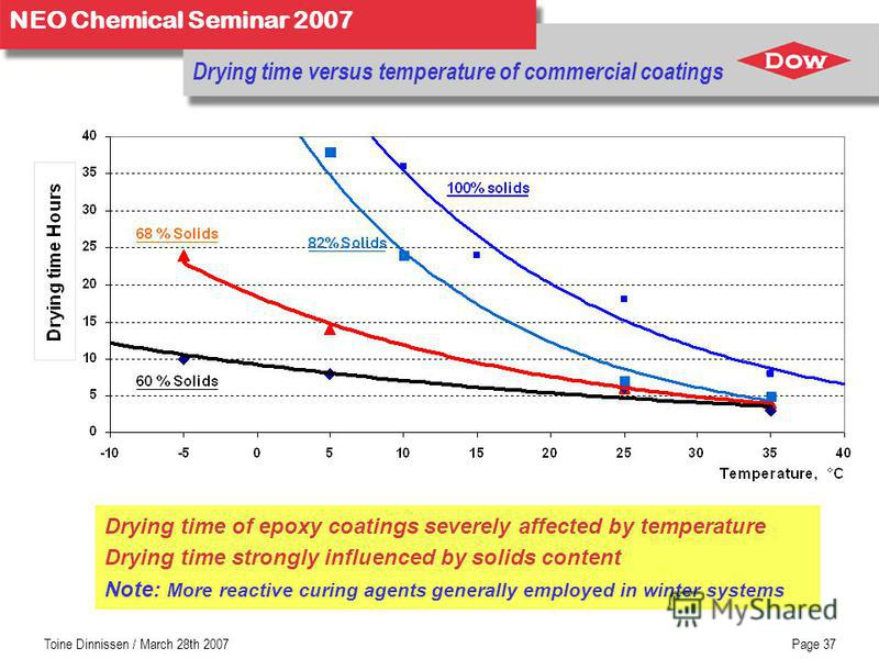 NEO Chemical Seminar 2007 Toine Dinnissen / March 28th 2007Page 37 Drying time versus temperature of commercial coatings Drying time of epoxy coatings severely affected by temperature Drying time strongly influenced by solids content Note: More react