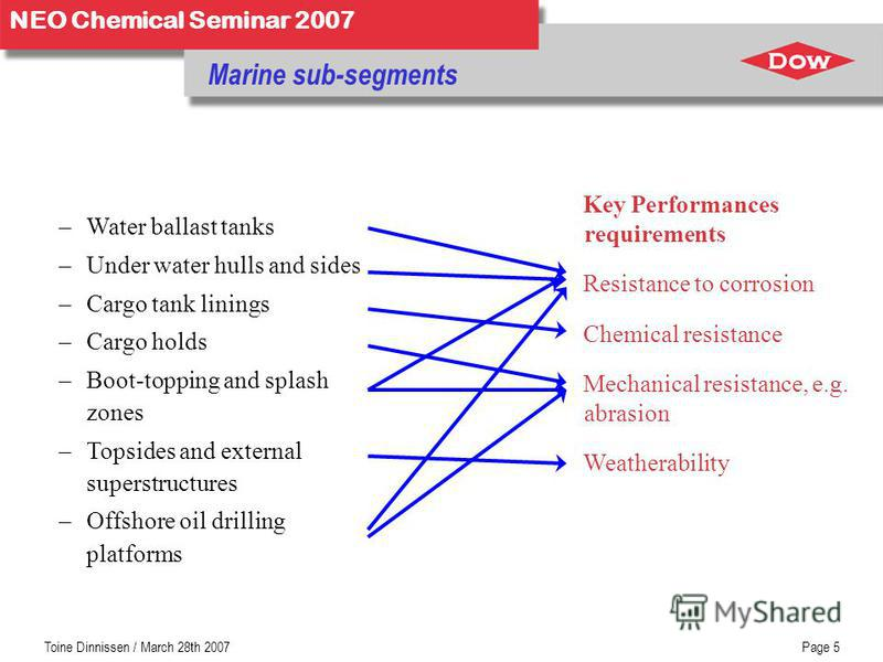 NEO Chemical Seminar 2007 Toine Dinnissen / March 28th 2007Page 5 Marine sub-segments –Water ballast tanks –Under water hulls and sides –Cargo tank linings –Cargo holds –Boot-topping and splash zones –Topsides and external superstructures –Offshore o
