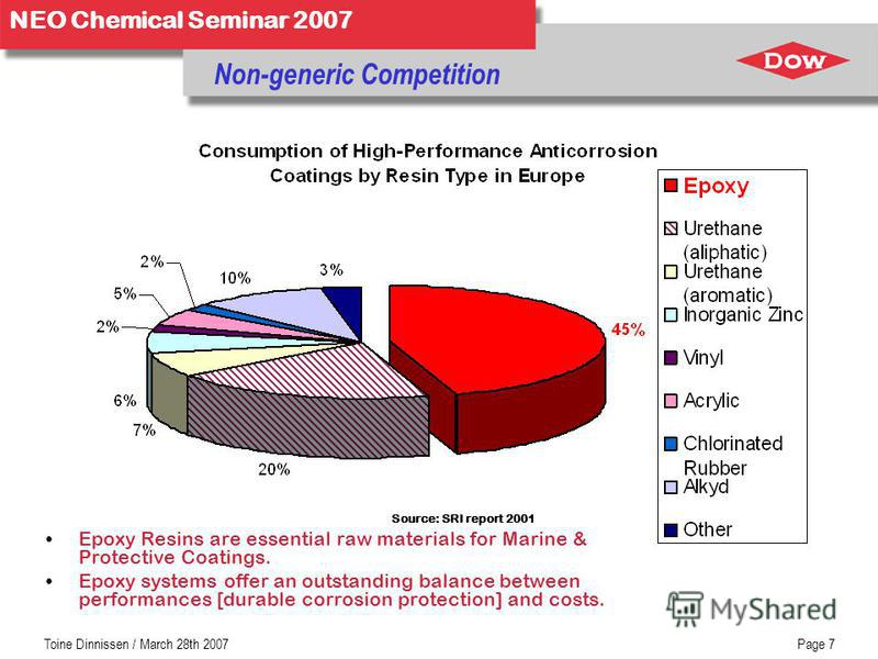 NEO Chemical Seminar 2007 Toine Dinnissen / March 28th 2007Page 7 Non-generic Competition Source: SRI report 2001 Epoxy Resins are essential raw materials for Marine & Protective Coatings. Epoxy systems offer an outstanding balance between performanc