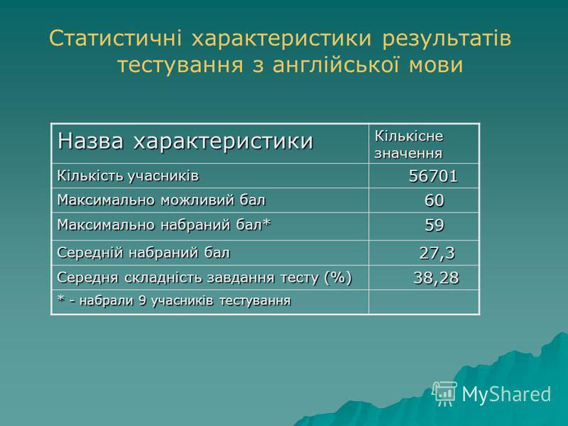 Статистичні характеристики результатів тестування з англійської мови Назва характеристики Кількісне значення Кількість учасників 56701 56701 Максимально можливий бал 60 60 Максимально набраний бал* 59 59 Середній набраний бал 27,3 27,3 Середня складн