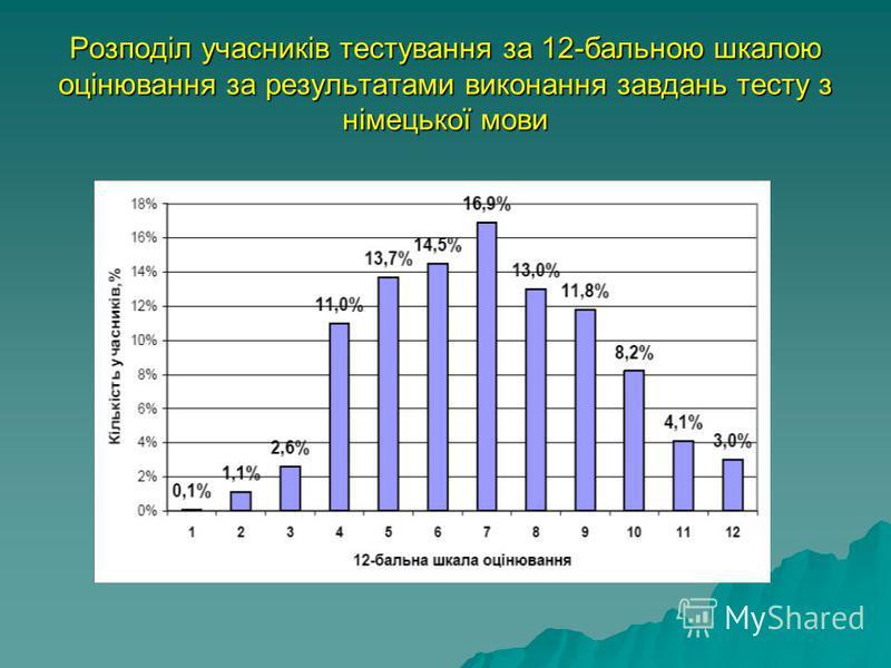 Розподіл учасників тестування за 12-бальною шкалою оцінювання за результатами виконання завдань тесту з німецької мови