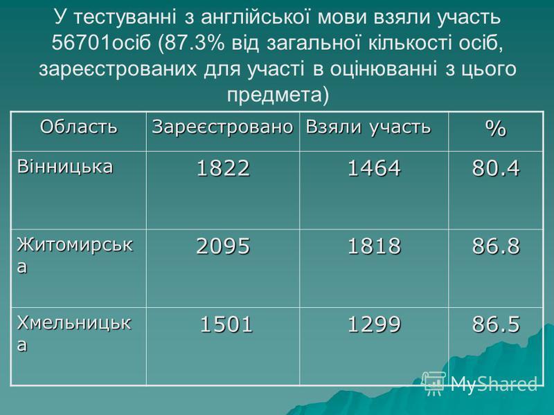 У тестуванні з англійської мови взяли участь 56701осіб (87.3% від загальної кількості осіб, зареєстрованих для участі в оцінюванні з цього предмета)ОбластьЗареєстровано Взяли участь % Вінницька1822146480.4 Житомирськ а 2095181886.8 Хмельницьк а 1501