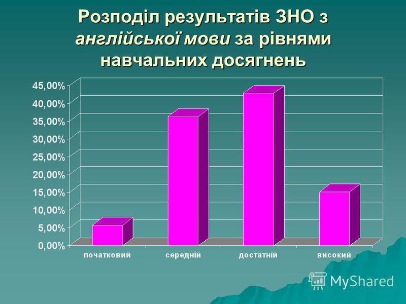 Розподіл результатів ЗНО з англійської мови за рівнями навчальних досягнень