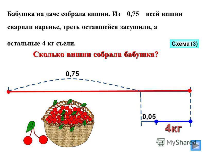 Бабушка на даче собрала вишни. Из 0,75 всей вишни сварили варенье, треть оставшейся засушили, а остальные 4 кг съели. Сколько вишни собрала бабушка? Схема (3) 4 кг 0,75 0,05