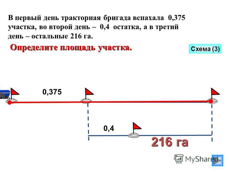216 га В первый день тракторная бригада вспахала 0,375 участка, во второй день – 0,4 остатка, а в третий день – остальные 216 га. Определите площадь участка. Схема (3) 0,375 0,4