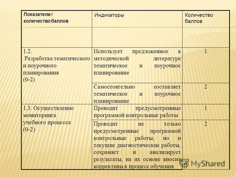 Показатели / количество баллов Индикаторы Количество баллов 1.2. Разработка тематического и поурочного планирования (0-2) Использует предложенное в методической литературе тематическое и поурочное планирование 1 Самостоятельно составляет тематическое