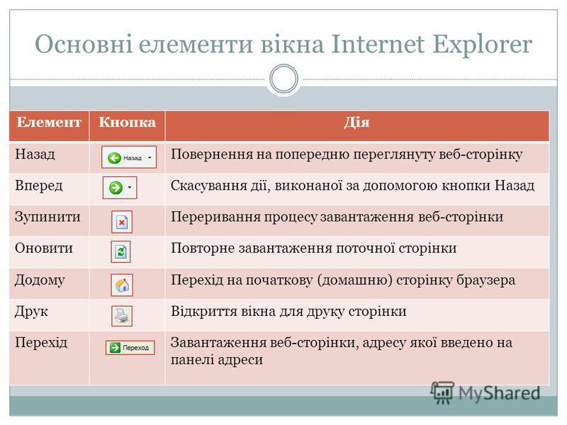 Основні елементи вікна Internet Explorer ЕлементКнопкаДія НазадПовернення на попередню переглянуту веб-сторінку ВпередСкасування дії, виконаної за допомогою кнопки Назад ЗупинитиПереривання процесу завантаження веб-сторінки ОновитиПовторне завантажен