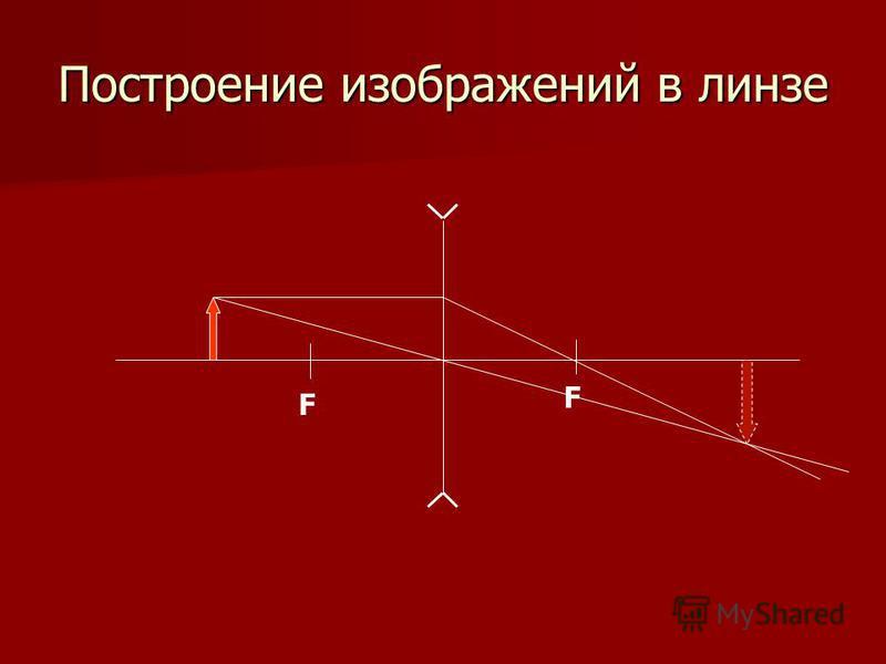 Построение изображений в линзе F F