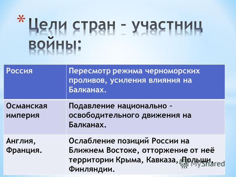 Россия Пересмотр режима черноморских проливов, усиления влияния на Балканах. Османская империя Подавление национально – освободительного движения на Балканах. Англия, Франция. Ослабление позиций России на Ближнем Востоке, отторжение от неё территории