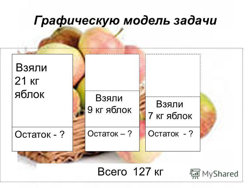 Графическую модель задачи Взяли 21 кг яблок Остаток - ? Взяли 9 кг яблок Остаток – ? Взяли 7 кг яблок Остаток - ? Всего 127 кг