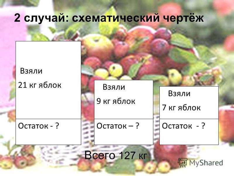 2 случай: схематический чертёж Всего 127 кг Взяли 21 кг яблок Остаток - ? Взяли 9 кг яблок Остаток – ? Взяли 7 кг яблок Остаток - ?