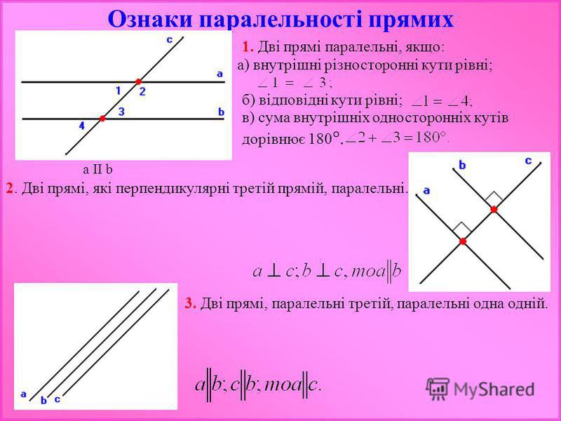 Ознаки паралельності прямих 1. Дві прямі паралельні, якщо: а) внутрішні різносторонні кути рівні; б) відповідні кути рівні; в) сума внутрішніх односторонніх кутів дорівнює 180 °. a II b 2. Дві прямі, які перпендикулярні третій прямій, паралельні. 3.