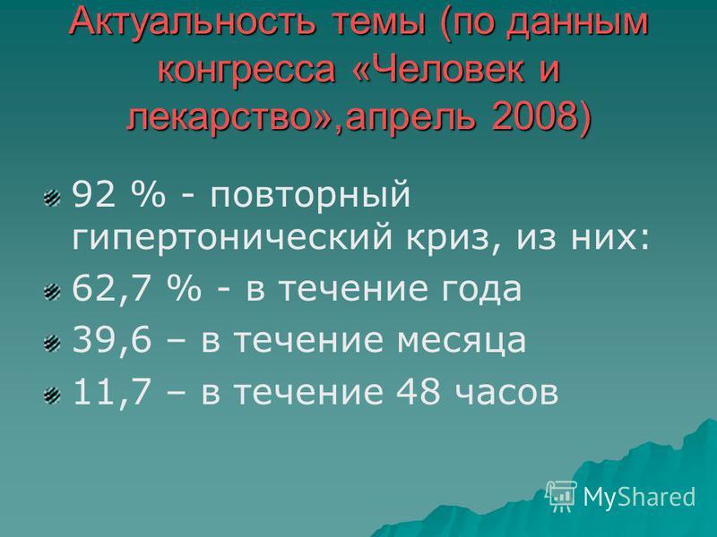 Актуальность темы (по данным конгресса «Человек и лекарство»,апрель 2008) 92 % - повторный гипертонический криз, из них: 62,7 % - в течение года 39,6 – в течение месяца 11,7 – в течение 48 часов