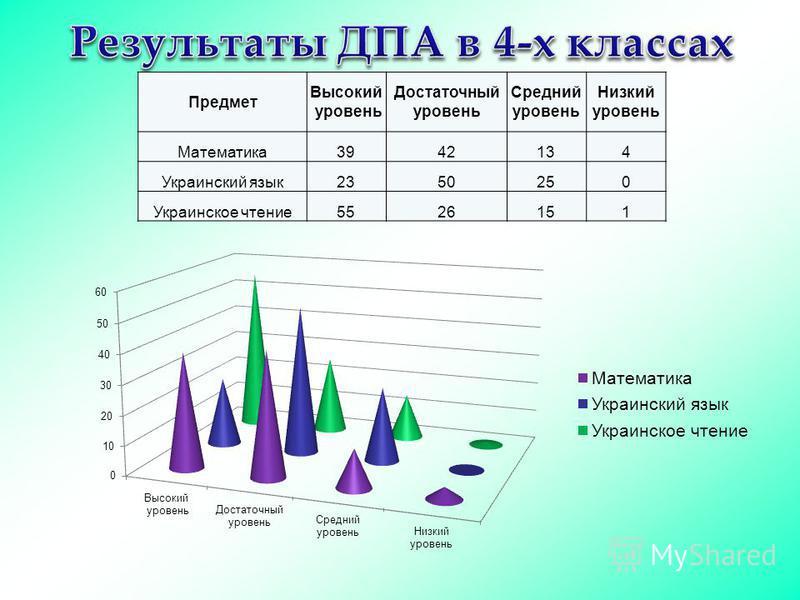 Предмет Высокий уровень Достаточный уровень Средний уровень Низкий уровень Математика 3942134 Украинский язык 2350250 Украинское чтение 5526151