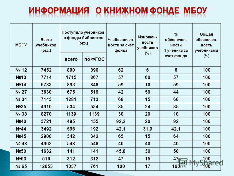 Областные соревнования Матушкин Дмитрий (9А), Леженин Александр(10А) и Недобежкин Дмитрий (10 В) были в составе команды Ленинского района на областных соревнованиях среди допризывной молодежи, где команда заняла 2 место в прыжках в длину с места, а в