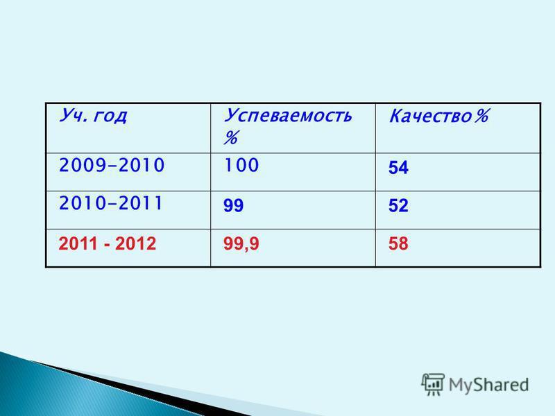 Уч. год Успеваемость %Качество% Начальная школа 2009-201010073 2010-201110066 2011-201210066 Средняя школа 2009-20109944 2010-20119848 2011 - 201299,756 Старшая школа 2009-201010044 2010-201110043 2011 - 201210047