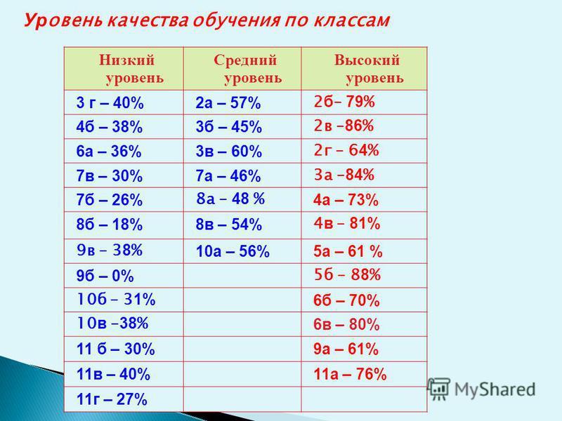 Уч. год Успеваемость % Качество % 2009-2010100 54 2010-2011 9952 2011 - 201299,958