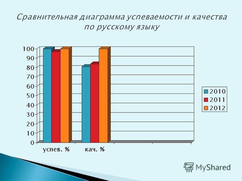 класс Кол-во уч-ся «5»«4»«3»«2»Ксуп % К кач. % 9 а 25214-- 100 9 б 871--100 9 в 2424 213-- 100 итого 58498--100 Результаты экзамена по русскому языку в форме независимого оценивания