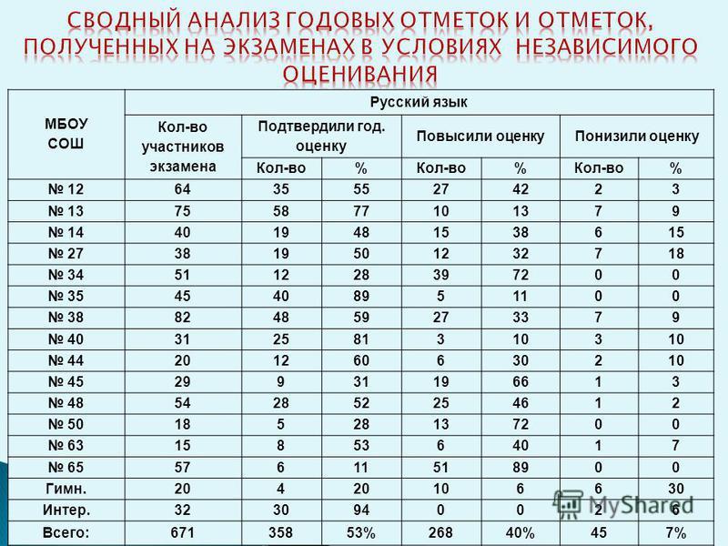 классподтвердилипонизилиповысили Русский язык 9 а 3-22 9 б 0-8 9 в 3-21 ИТОГО 6-51 Математика 9 а 7 - 18 9 б 1 - 7 9 в 8 - 16 Литература 9 в 1-- ИТОГО1616 - 31