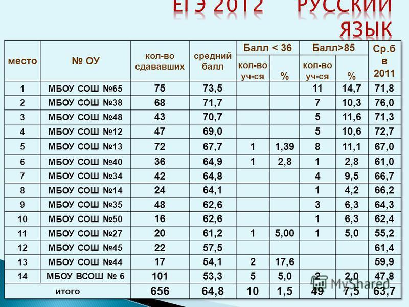 Предмет Класс Кол-во Уч-ся Ср. балл От 80 баллов и более Русский язык 11 а 2580,114 уч. 11 б 2067,22 уч. 11 в 1575,14 уч. 11 г 15693 уч. Итог о 7573,523 уч.