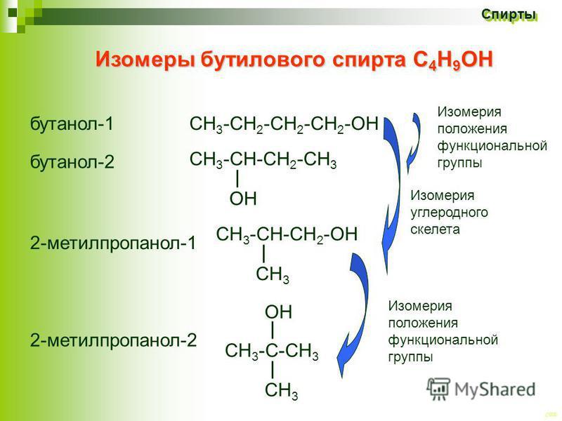 CEE Спирты Спирты Изомеры бутилового спирта С 4 Н 9 ОН бутанол-1 2-метилпропанол-1 СН 3 -СН 2 -СН 2 -СН 2 -ОН СН 3 -С-СН 3 СН 3 бутанол-2 2-метилпропанол-2 Изомерия углеродного скелета Изомерия положения функциональной группы СН 3 -СН-СН 2 -СН 3 ОН С