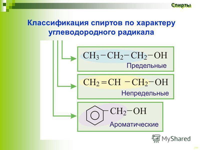 CEE Спирты Спирты Классификация спиртов по характеру углеводородного радикала