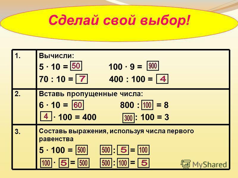 Сделай свой выбор! 1.Вычисли: 5 · 10 = 100 · 9 = 70 : 10 = 400 : 100 = 2. Вставь пропущенные числа: 6 · 10 = 800 : = 8 · 100 = 400 : 100 = 3 3. Составь выражения, используя числа первого равенства 5 · 100 = : = · = : =