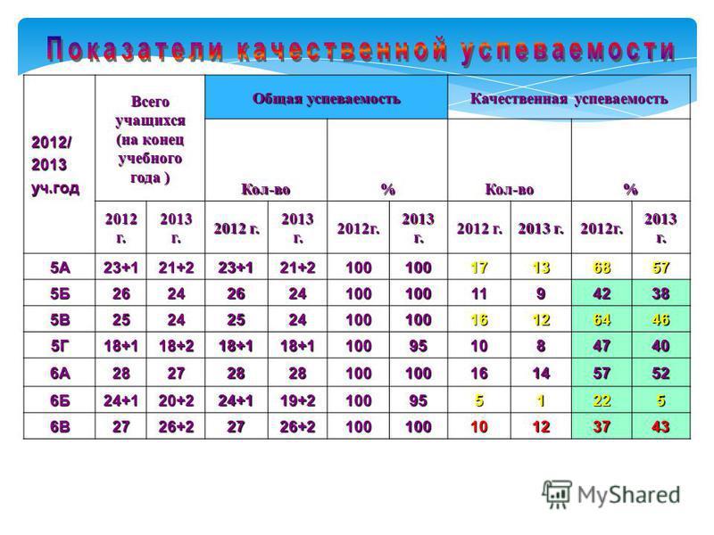 2012/2013 уч.год Всего учащихся (на конец учебного года ) Общая успеваемость Качественная успеваемость Кол-во%Кол-во% 2012 г. 2013 г. 2012 г. 2013 г. 2012 г. 2012 г. 2013 г. 2012 г. 5А23+121+223+121+210010017136857 5Б262426241001001194238 5В252425241