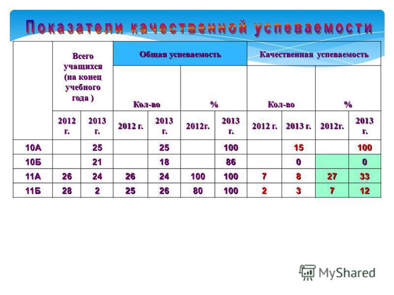 Всего учащихся (на конец учебного года ) Общая успеваемость Качественная успеваемость Кол-во%Кол-во% 2012 г. 2013 г. 2012 г. 2013 г. 2012 г. 2012 г. 2013 г. 2012 г. 10А252510015100 10Б21188600 11А26242624100100782733 11Б28225268010023712