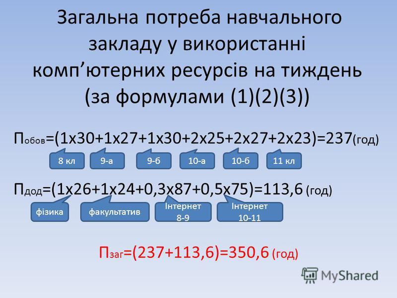 Загальна потреба навчального закладу у використанні компютерних ресурсів на тиждень (за формулами (1)(2)(3)) П обов =(1х30+1х27+1х30+2х25+2х27+2х23)=237 (год) П дод =(1х26+1х24+0,3х87+0,5х75)=113,6 (год) П заг =(237+113,6)=350,6 (год) 8 кл 9-а 9-б 10