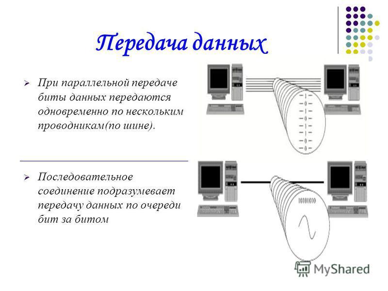 Передача данных При параллельной передаче биты данных передаются одновременно по нескольким проводникам(по шине). Последовательное соединение подразумевает передачу данных по очереди бит за битом