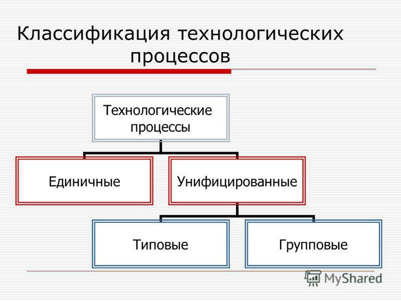 Классификация технологических процессов Технологические процессы Единичные Унифицированные Типовые Групповые