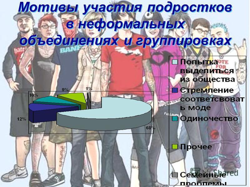 Мотивы участия подростков в неформальных объединениях и группировках