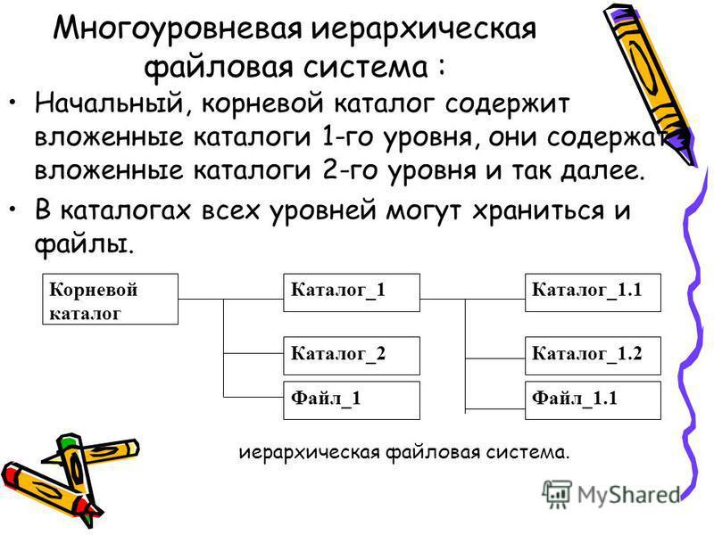 Начальный, корневой каталог содержит вложенные каталоги 1-го уровня, они содержат вложенные каталоги 2-го уровня и так далее. В каталогах всех уровней могут храниться и файлы. Корневой каталог Каталог_1 Каталог_2 Файл_1 Каталог_1.1 Каталог_1.2 Файл_1