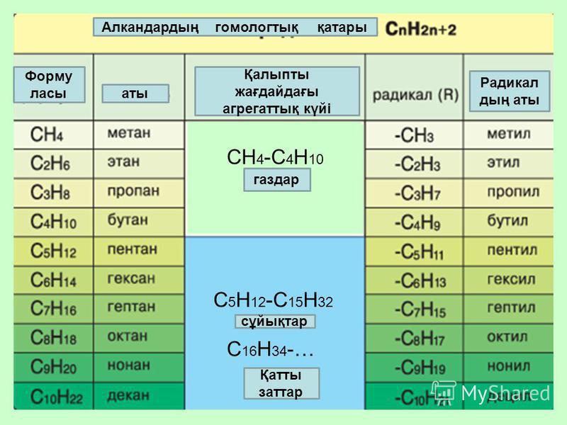 СН 4 -С 4 Н 10 С 5 Н 12 -С 15 Н 32 С 16 Н 34 -… твердые Алкандардың гомологтық қатары Форму ласы аты Қалыпты жағдайдағы агрегаттық күйі Радикал дың аты газдар сұйықтар Қатты заттар